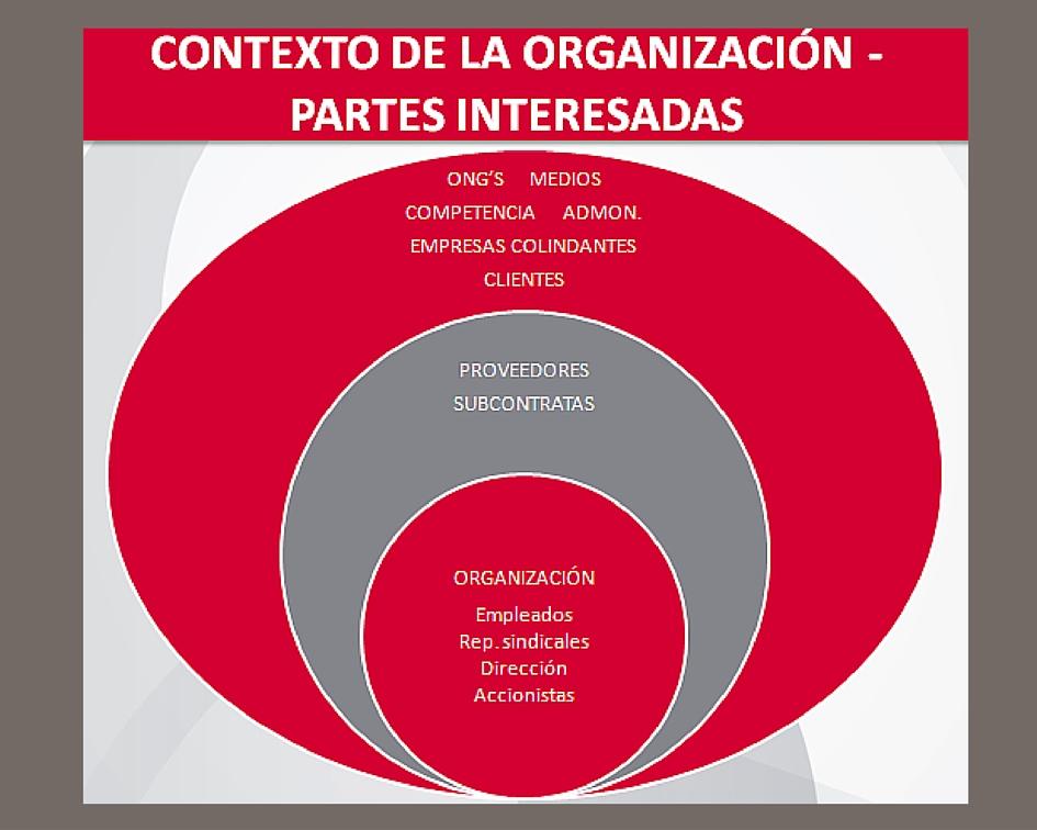 Partes interesadas, contexto de la organización