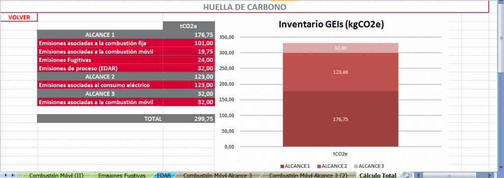Calculadora Huella de Carbono | Erre Ese