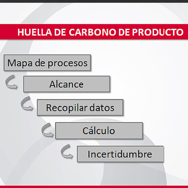 Fases HC Producto