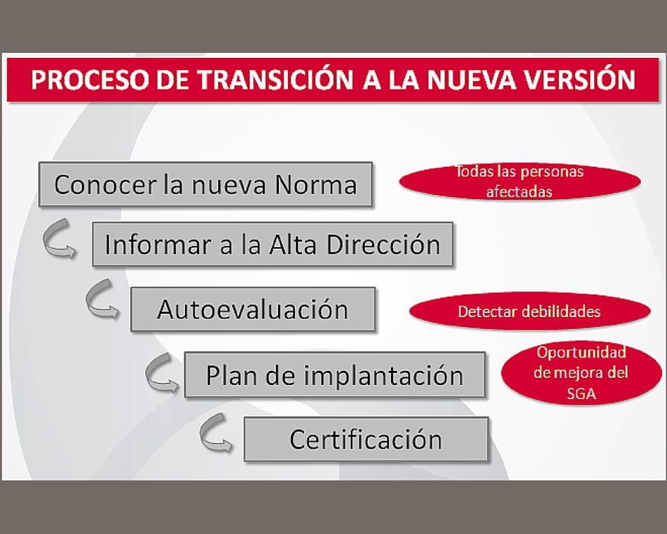 Hacia la ISO 14001:2015