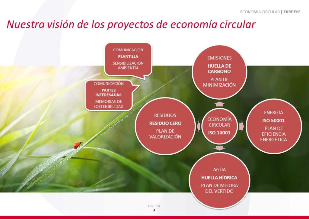 economía circular erreese