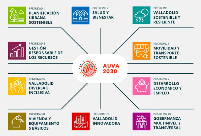 Agenda Urbana Valladolid | Erre Ese